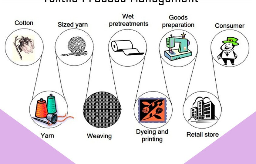 ERP for Textile industry Pridesys IT Ltd